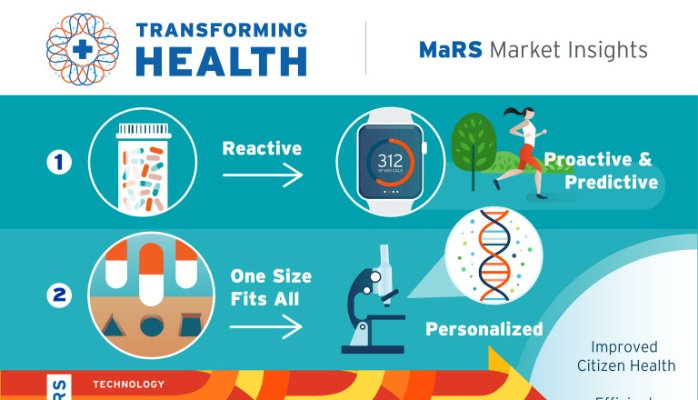 Preventative Health Care Versus Reactive healthcare